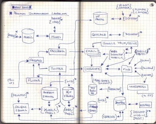 ¿Qué es el Personal Information Management system (PIMs)